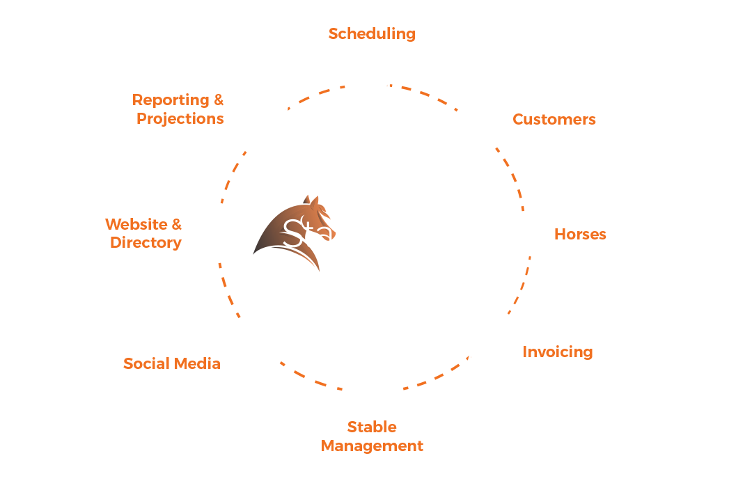A diagram of Stablebuzz Stable Management Solutions including scheduling, customers, horses, invoicing, social media, website and directory, and more.