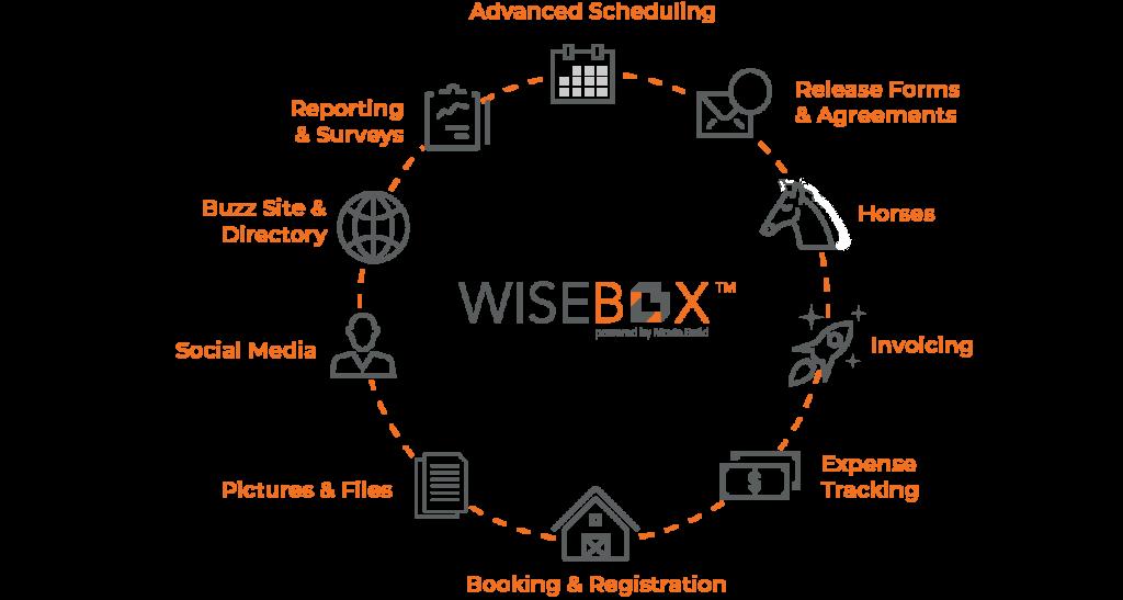 New Wisebox diagram wheel